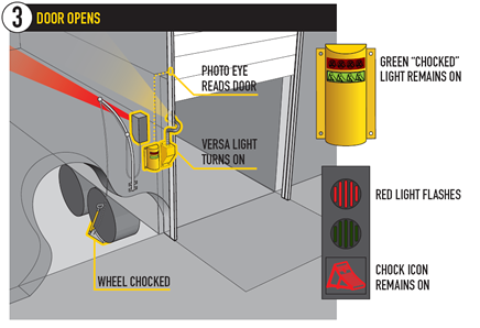 Wheel Chocks Trailer Restraint System Truck Restraints